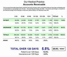 Example Of Accounts Receivable How To Read Your Practice S Accounts Receivable Aging Report