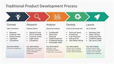 Design And Development Procedure Example Traditional Product Development Process Slidemodel