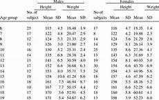 Age And Weight Chart For In Kg Mean And Standard Deviation Of Height Cm And Weight Kg