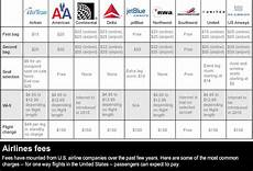 United Domestic Baggage Fees Continental Matches Delta Baggage Fee Increase Cnn