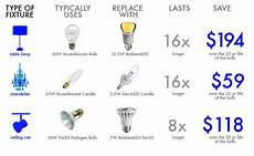 Led Bulb Replacement Chart How To Switch Out Your Light Bulbs And Get Ready For The