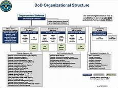 Army Futures Command Org Chart Home Military Leadership Studies Utep Library Research