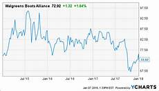 Walgreens Stock Price Chart Walgreens Is One Of The Best Deals In The Market
