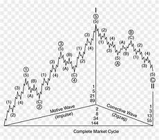 Elliott Wave Charting Tools Using Elliott Wave Relies Heavily On Charting And