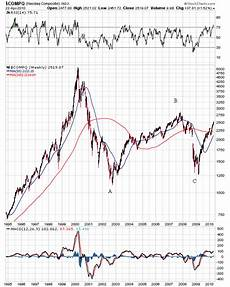 1999 stock market chart stocks secular bear market rally trees meet the forest