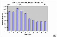 Dui Chart Ca San Francisco Ca Dui Arrest Chart