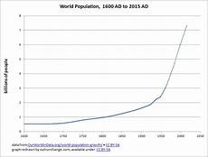 World Population Increase Chart Growth In World Population Outrun Change