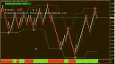 Free Renko Charts Online Get Free Renko Street System V 2 0 Renko Chart Youtube