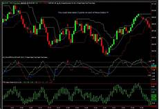 Tig Value Chart Indicator Download What Is The Value Of Point And Figure Charting Forex