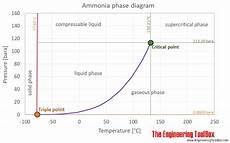 Ammonia Vapour Pressure Chart Ammonia Vapour Pressure At Gas Liquid Equilibrium