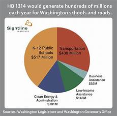 How To Make Chart On Pollution Four Charts Show Carbon Pollution Accountability Act Is