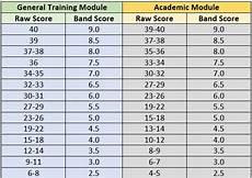 Ielts General Score Chart The Ielts Format The Ielts Nook
