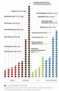Caffeine Content Chart Are We Over Caffeinated Alumni Association University