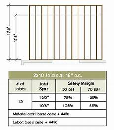2x10 Span Chart Joist Layout For Stronger Decks Professional Deck