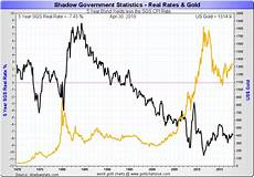 Silver Rate Chart Gold Vs Interest Rates Squashing The Rate Hike Fud In One