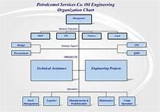 Large Company Organizational Chart Petrolcomet Organisation Chart