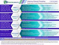 Uterine Fibroid Size Chart Uterine Fibroid Main Page Pivotal Health Products Llc