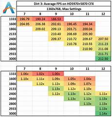 Ddr3 Ram Frequency Chart Memory Scaling On Haswell Tri Gpu Crossfirex Gaming