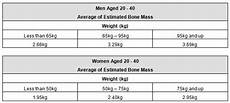 Bone Mass Chart Kg Understanding Your Body Composition Measurements Fitness