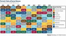 Stock Market Sector Performance Chart Energy Stocks Beating The Market Gold News