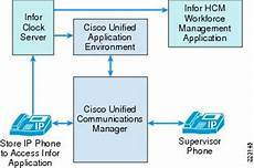 Cisco Unified Communications Design Guide Cisco Unified Communications Store Workforce Connection