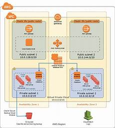 Start Database Architecture Oracle Database On Aws