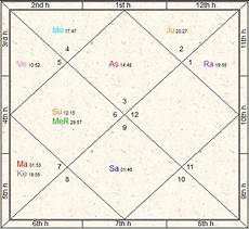Birth Chart Of Lata Mangeshkar Determining Profession From Horoscope 171 Janma Kundali