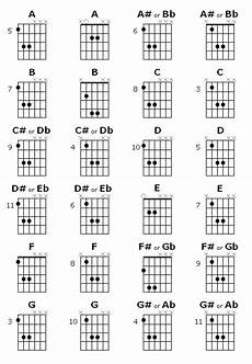 List Of Power Chords Power Chords Girl Bands Rock