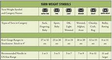 Yarn Chart New Year S Resolution Organize Your Stash Stitch This