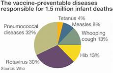 Vaccine Preventable Diseases Chart The Growth Of Global Immunisation Bbc News