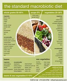 Macro Food Chart What Is A Macrobiotic Diet Informed Meat Eater