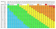 Weight Chart For Women By Age And Height Height And Weight Chart For Women How To Instructions