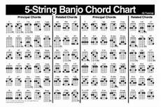 Banjo Chord Chart Left Handed Banjo Chord Chart Chart Mel Bay Publications