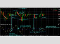 Forex Entry Point Indicator Free Download ? Forexobroker