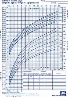 Pediatric Growth Chart Boy Child Growth Chart Goldenlife