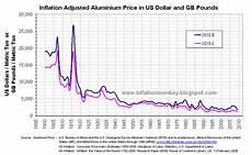 Steel Price Per Pound Chart Inflation In The Uk Aluminium The Metal That Has Never