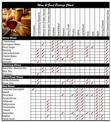Printable Wine Pairing Chart Wine And Food Pairing Chart Foods To Try Pinterest