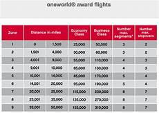 one world rewards chart complete list of airline award charts