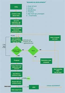 Dcp Flow Chart Business Process Flowcharts Process Flow Diagram