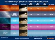 Xenon Headlights Chart Sylvania Headlight Bulb Comparison Chart Silverstar Vs