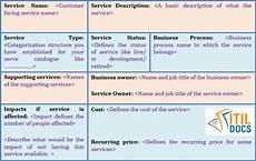 Service Catalogue Template Service Catalogue Template Itil Service Catalog Itil Docs