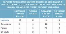 Allegra For Dogs Dosage Chart Loratadine Dosage Chart By Weight Blog Dandk