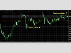 What are Support & Resistance Levels   Trading Indicator Lab