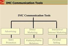 Integrated Marketing Communications Definition Integrated Marketing Communication Strategy Amp Imc Tools