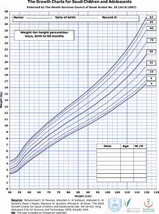 Baby Growth Chart Boy Download Baby Boy Weight Growth Percentile Chart For Free
