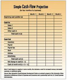 Sample Cash Flow Projection For Small Business Analyzing The Numbers Getting A Handle On Small Business