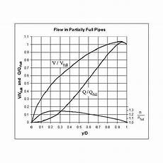 Pipe Radius Chart Excel Spreadsheet Templates For Manning Equation