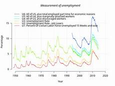U5 Unemployment Chart Tackling The Real Unemployment Rate 12 6