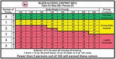 Breathalyzer Chart The Science Of Dui Blood Alcohol Levels Alcohol
