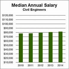 Structural Designer Salary Civil Engineers Aag